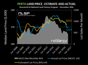 perth-new-land-prices